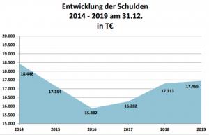 Entwicklung der Schulden der Gemeinde Wallenhorst – Quelle: Haushaltsplan der Gemeinde Wallenhorst