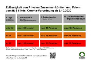 Grafik: Landkreis Osnabrück