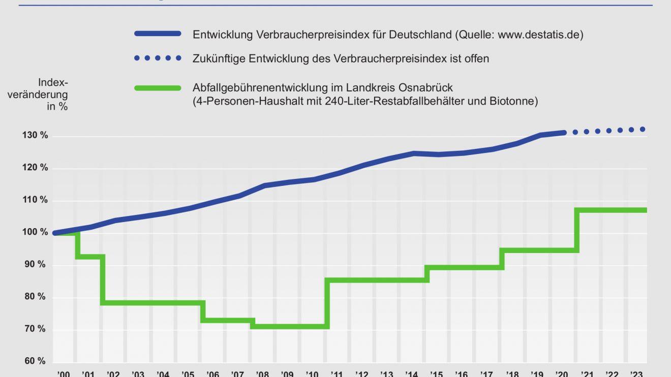 Bis Ende 2023 bleiben die Abfallgebühren konstant. Wie die Grafik zeigt, liegt die Entwicklung der Abfallgebühren nach wie vor deutlich unter der allgemeinen Preisentwicklung. Zudem liegt die Gebührenhöhe im Landkreis ab 2021 erstmals über dem Wert aus dem Jahr 2000. Grafik: AWIGO